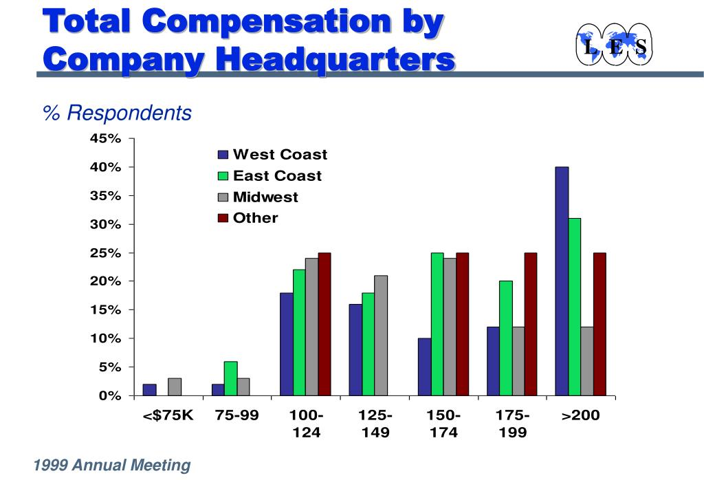 Total Compensation by