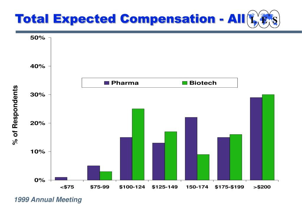 Total Expected Compensation - All