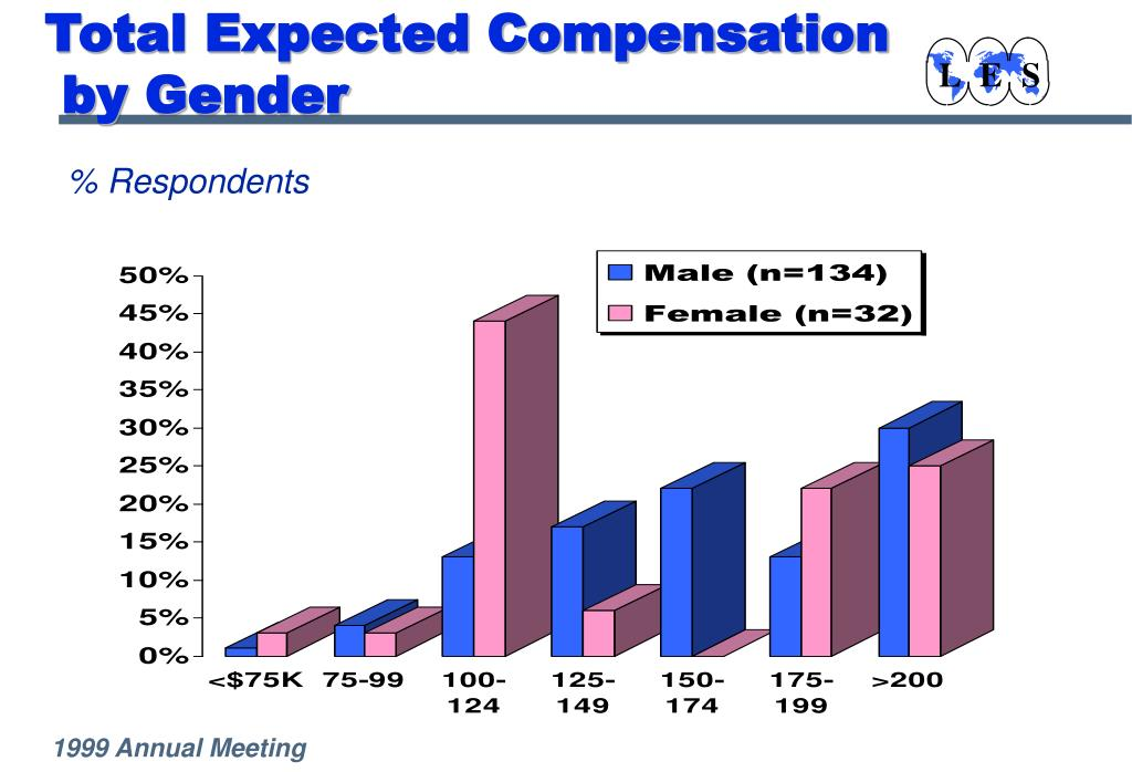 Total Expected Compensation