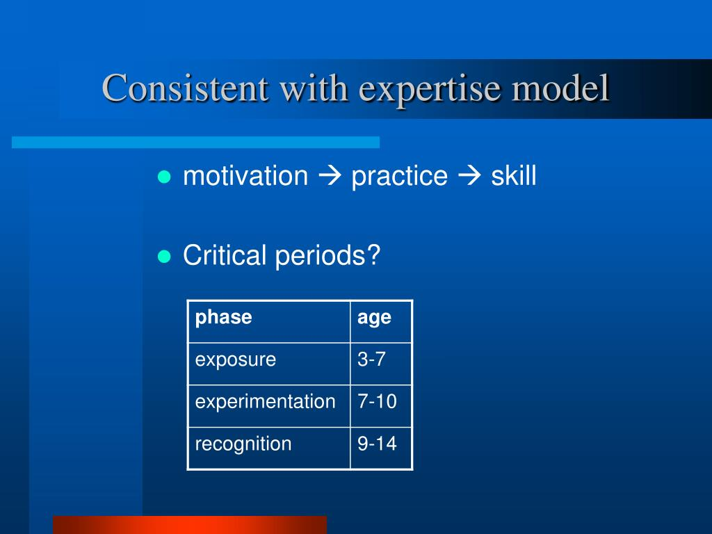 Consistent with expertise model