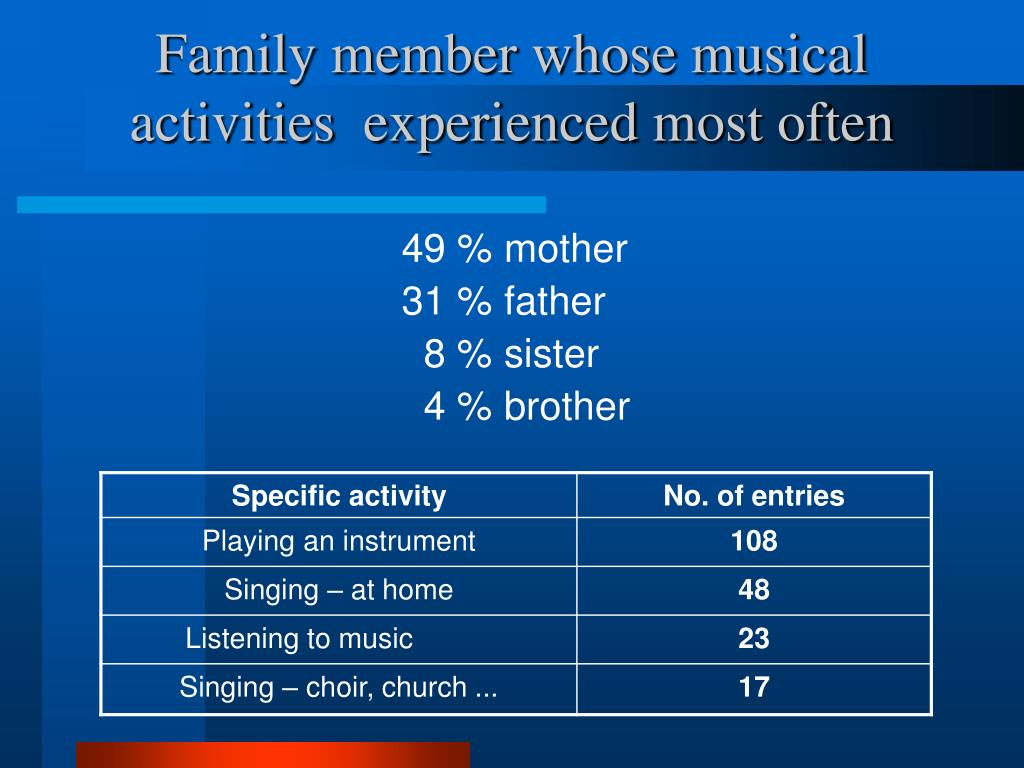 Family member whose musical activities  experienced most often