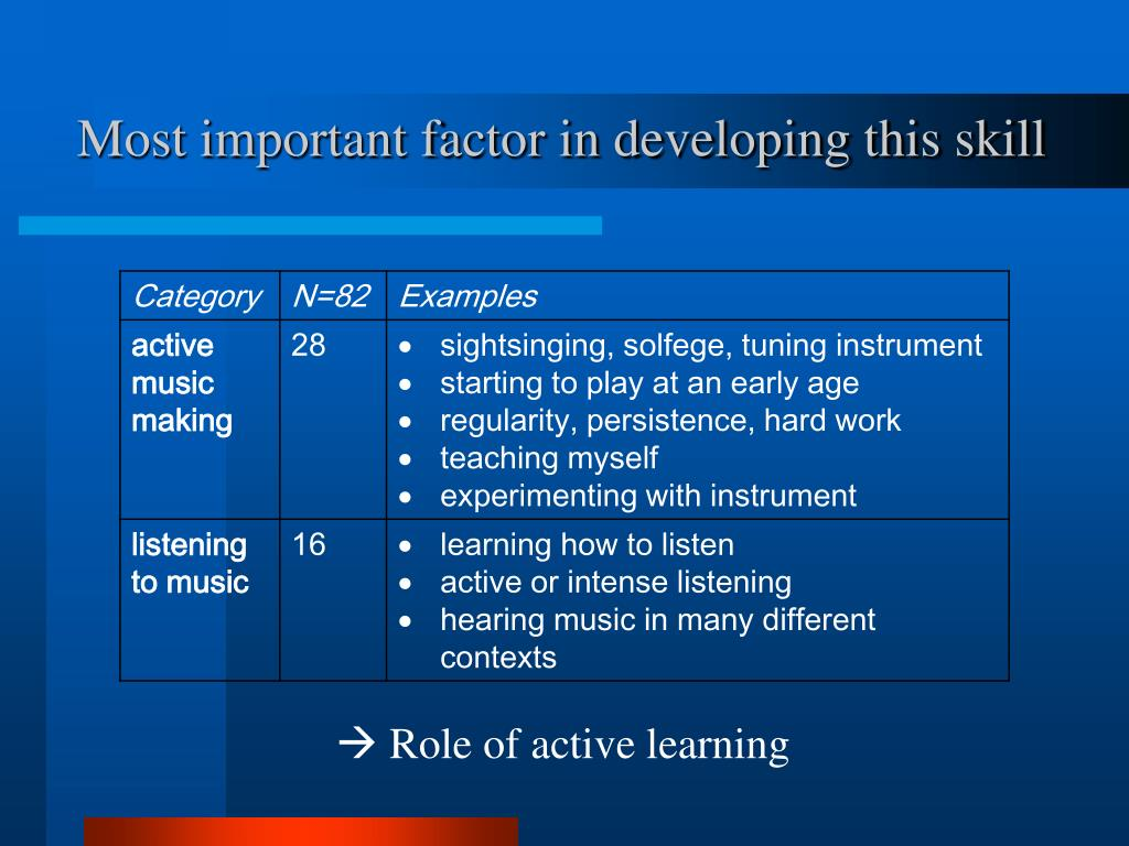 Most important factor in developing this skill