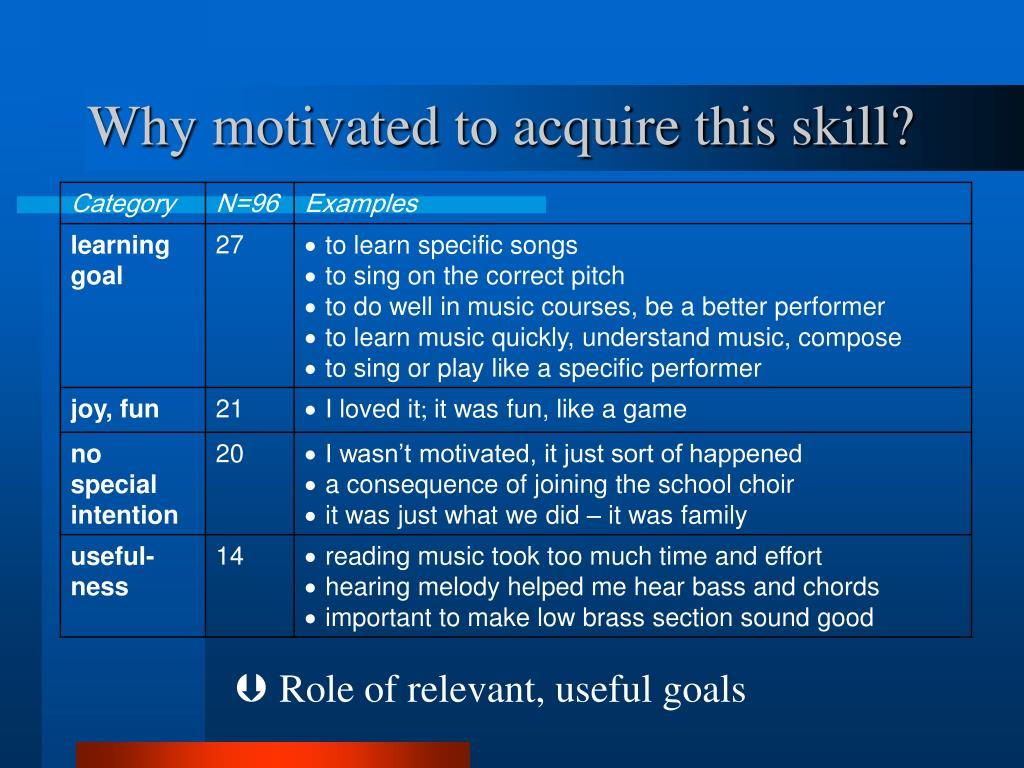 Why motivated to acquire this skill?