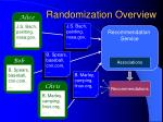randomization overview27