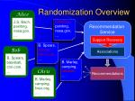 randomization overview28