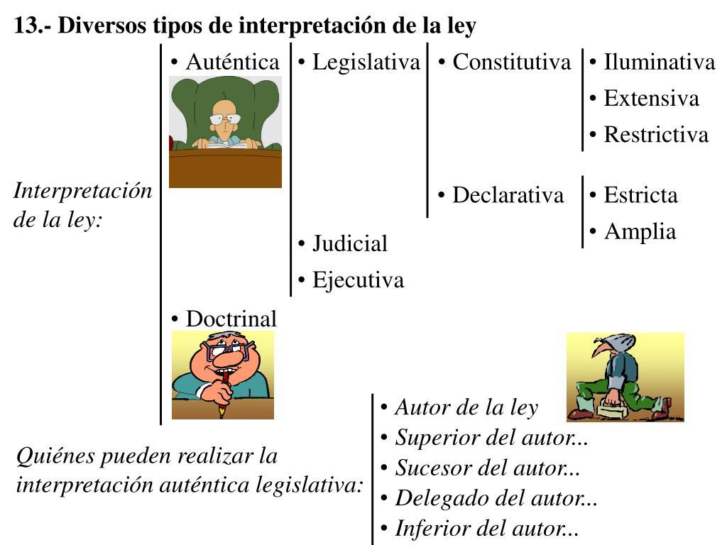 13.- Diversos tipos de interpretación de la ley