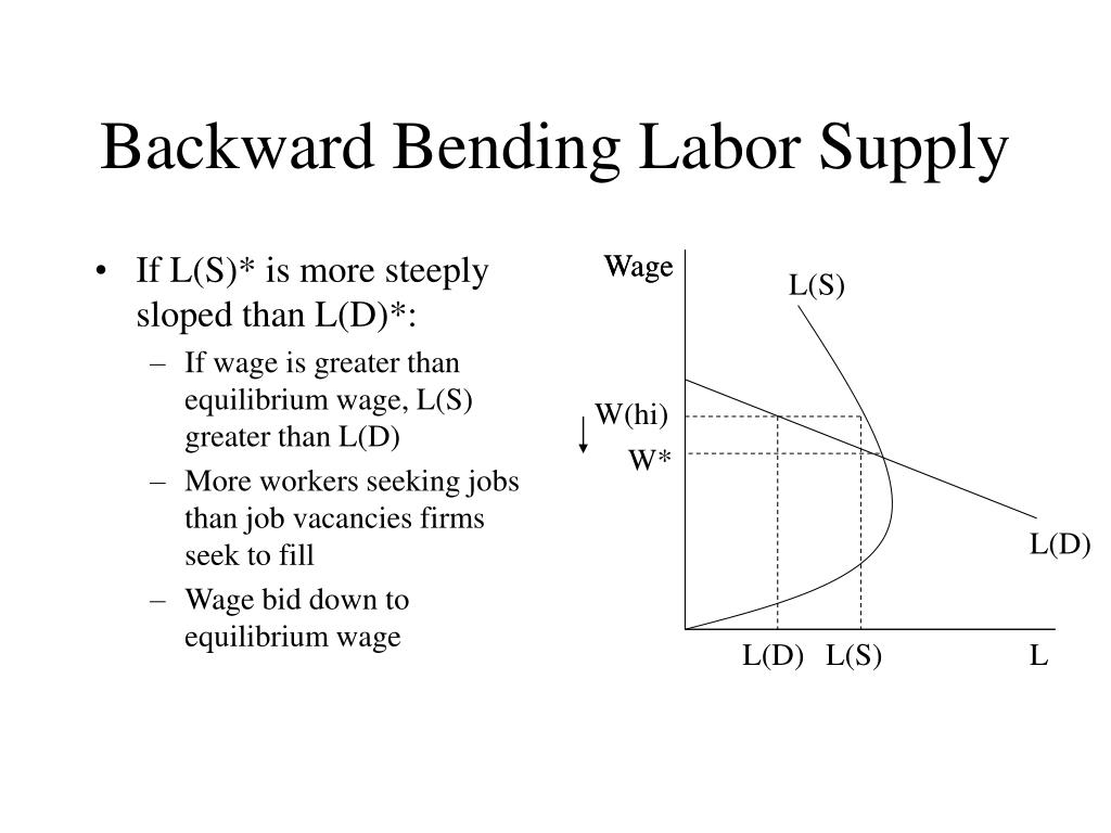 If L(S)* is more steeply sloped than L(D)*: