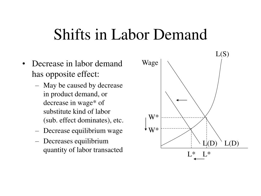 Decrease in labor demand has opposite effect: