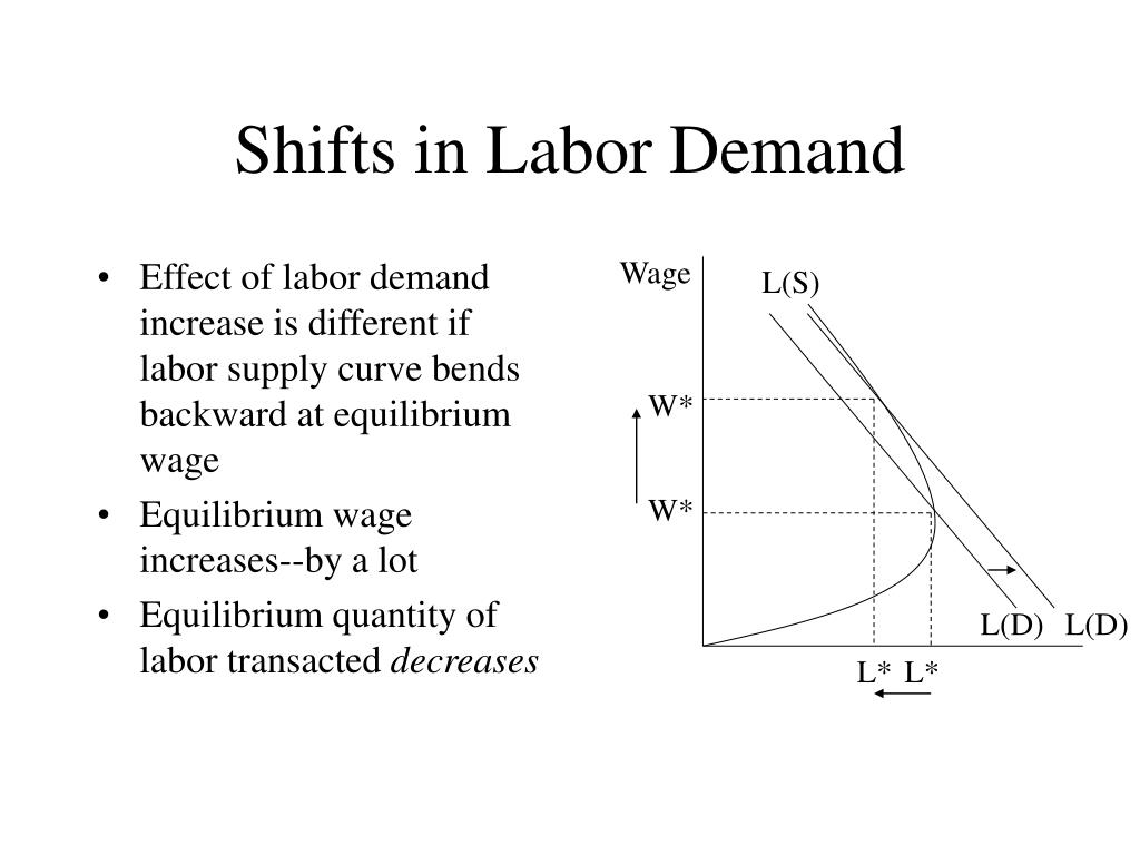 Effect of labor demand increase is different if labor supply curve bends backward at equilibrium wage