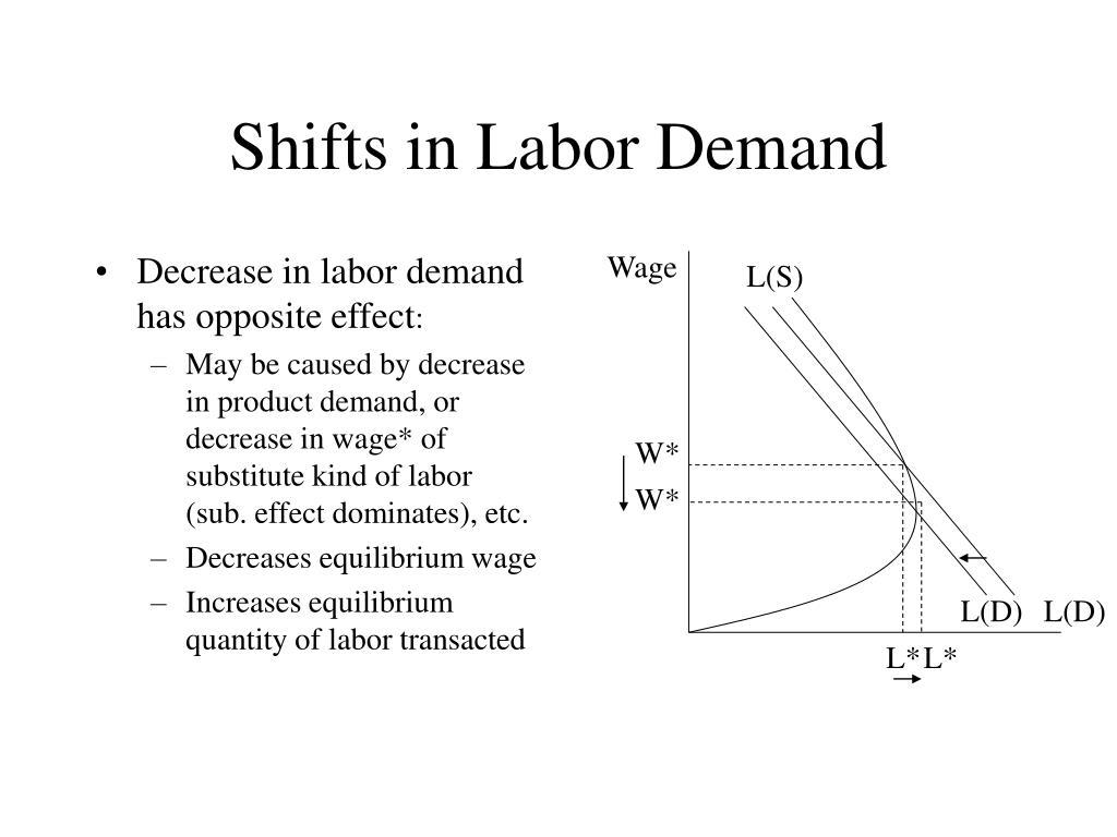 Decrease in labor demand has opposite effect