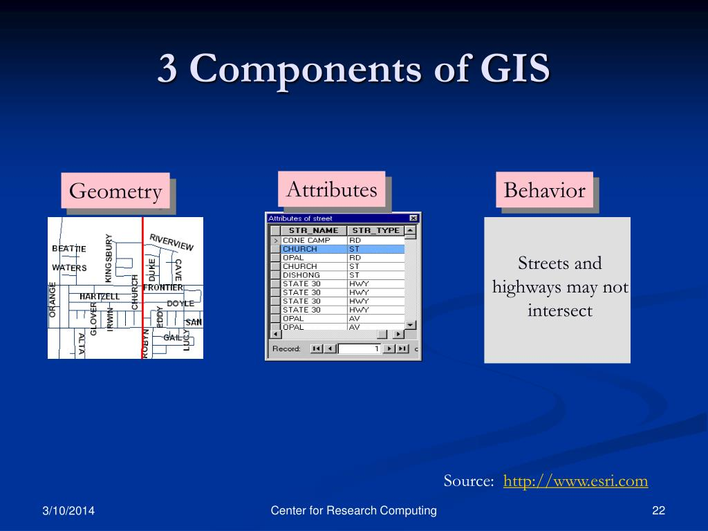 3 Components of GIS