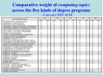 comparative weight of computing topics across the five kinds of degree programs curricula 2005 acm
