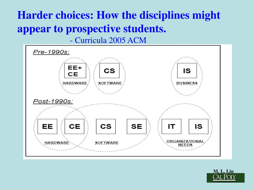 Harder choices: How the disciplines might appear to prospective students.