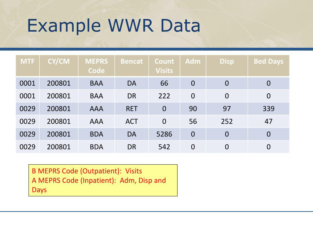 Example WWR Data