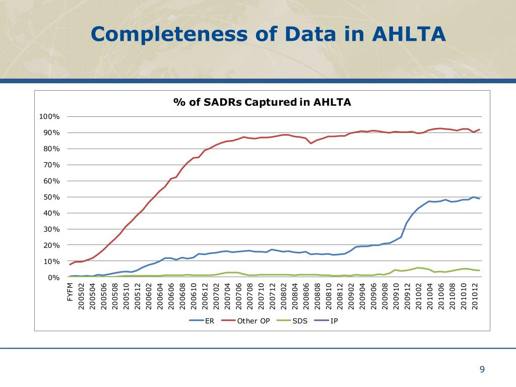 Completeness of Data in AHLTA