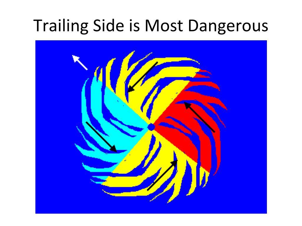 Trailing Side is Most Dangerous