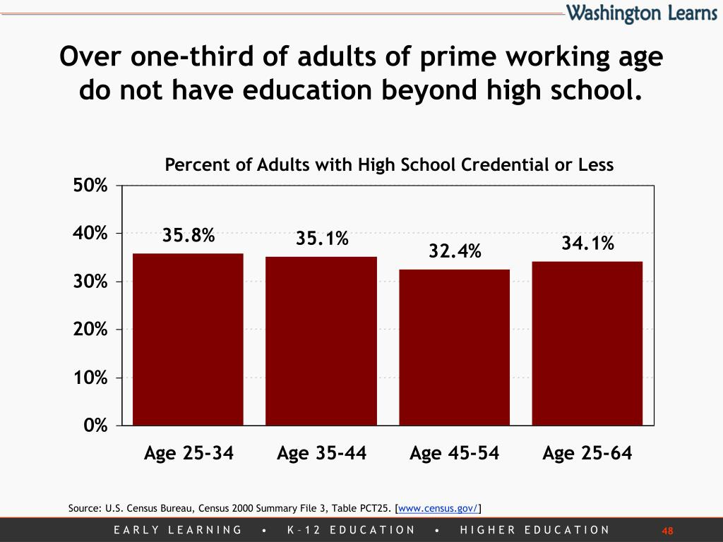 Over one-third of adults of prime working age