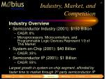 industry market and competition