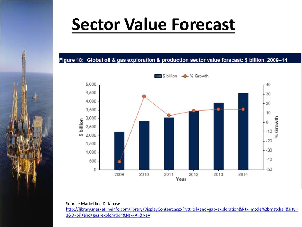 Sector Value Forecast
