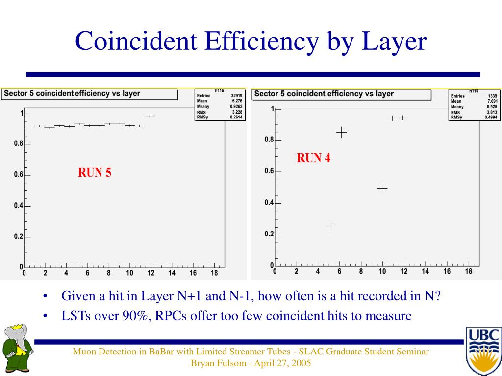 Coincident Efficiency by Layer