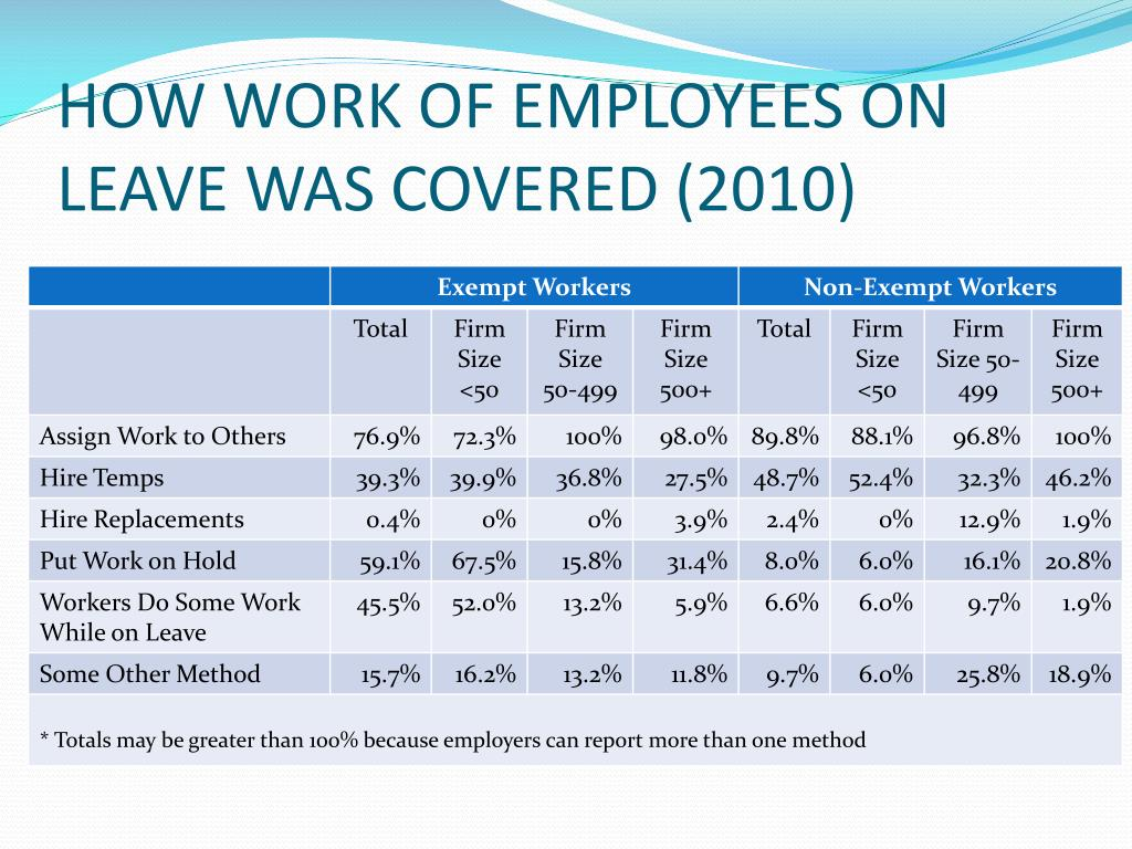 HOW WORK OF EMPLOYEES ON LEAVE WAS COVERED (2010)