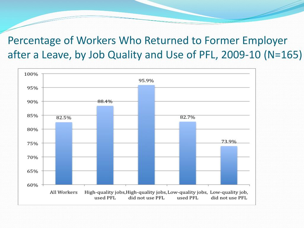 Percentage of Workers Who Returned to Former Employer after a Leave, by Job Quality and Use of PFL, 2009-10 (N=165)