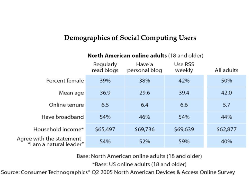 Demographics of Social Computing Users