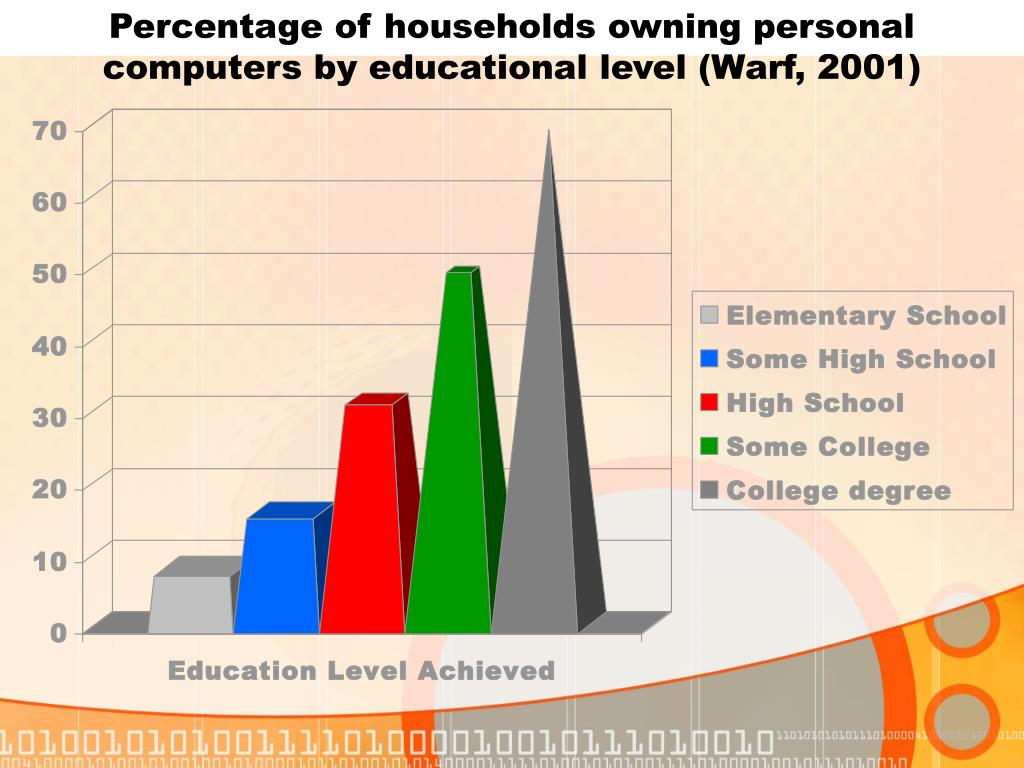 Percentage of households owning personal computers by educational level (Warf, 2001)