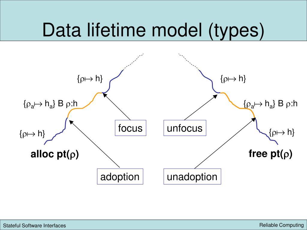 Data lifetime model (types)