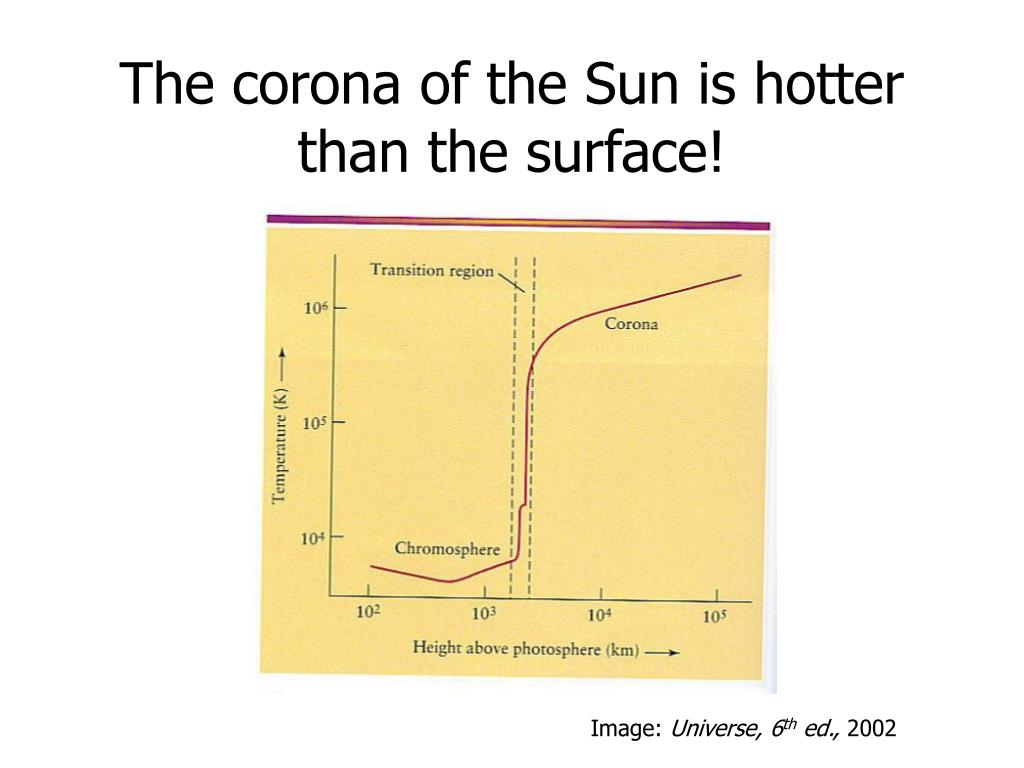 The corona of the Sun is hotter than the surface!