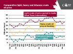 comparative light heavy and bitumen crude oil price