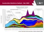 construction workforce outlook nov 2005