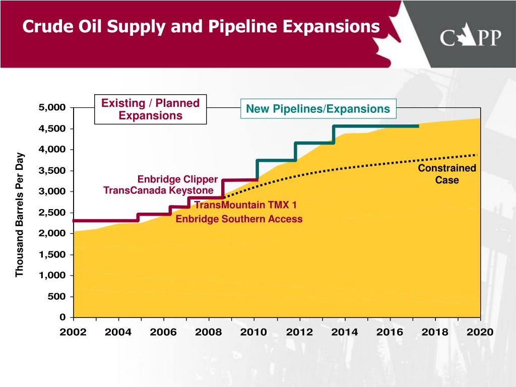 Crude Oil Supply and Pipeline Expansions