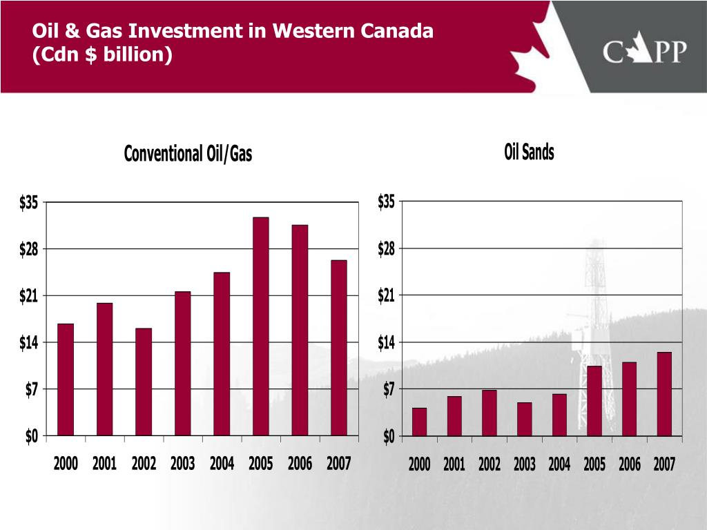 Oil & Gas Investment in Western Canada