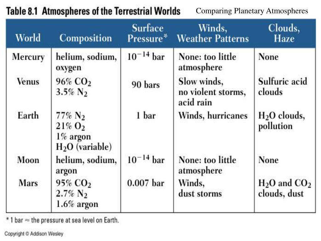 Comparing Planetary Atmospheres