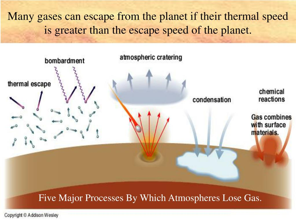Many gases can escape from the planet if their thermal speed is greater than the escape speed of the planet.