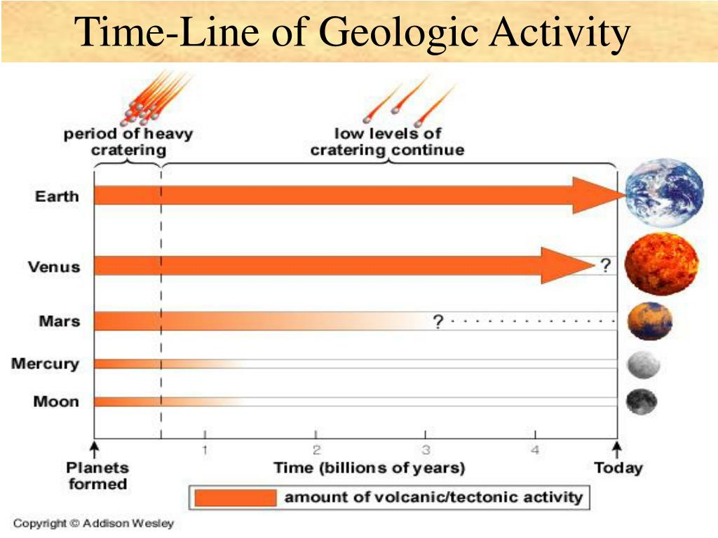 Time-Line of Geologic Activity
