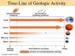 time line of geologic activity
