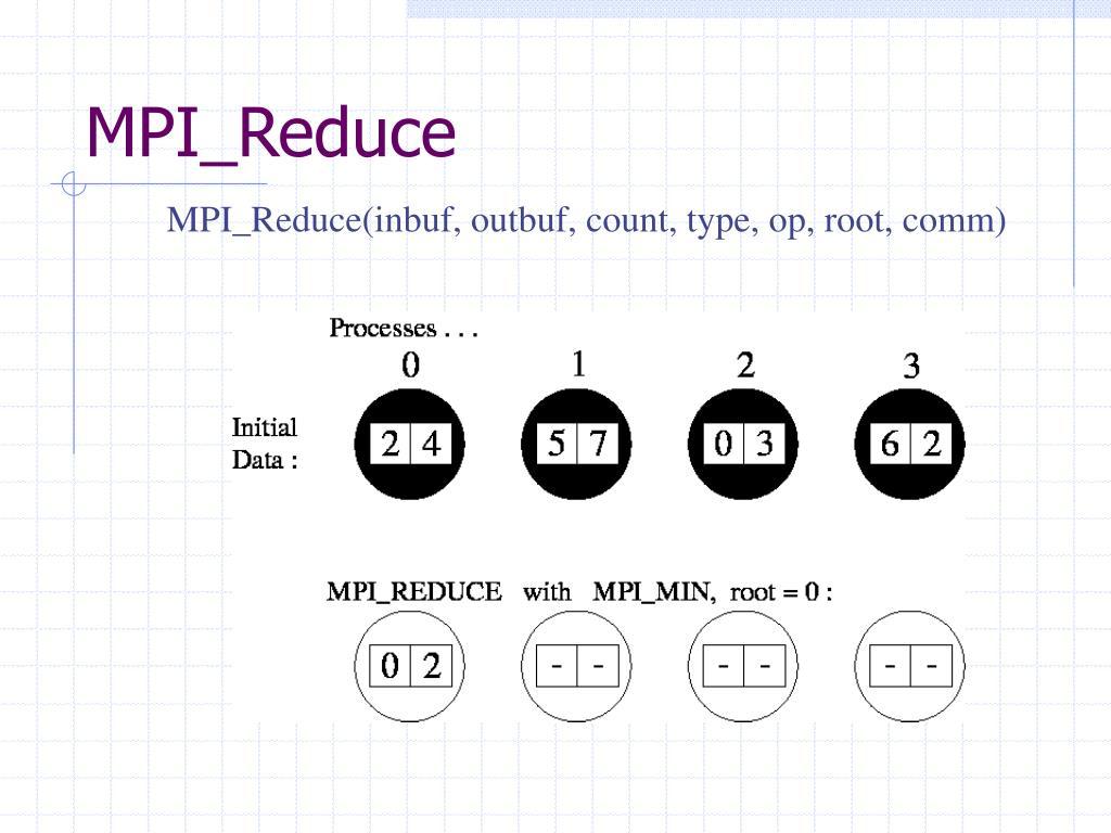 MPI_Reduce