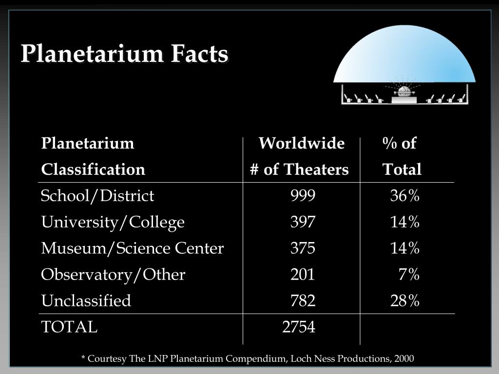 Planetarium Facts