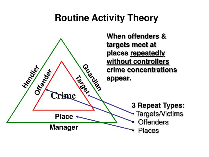 routine activities theory essays The routine activities theory in the events detailed supra, this was the perfect scene for a offense to take topographic point the trigon of offense or the three elements of the everyday activities theory were present with each other, doing it an ideal chance for condemnable activity.