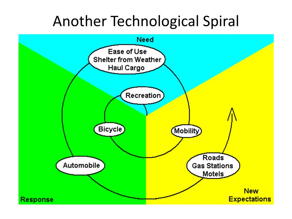 Another Technological Spiral