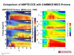 comparison of ampte cce with cammice mics protons