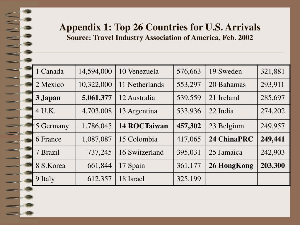 Appendix 1: Top 26 Countries for U.S. Arrivals