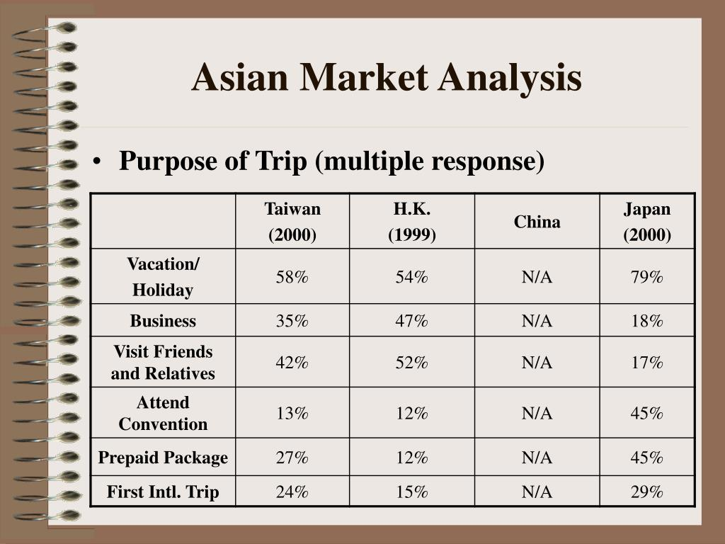 Asian Market Analysis