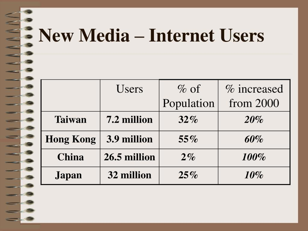New Media – Internet Users