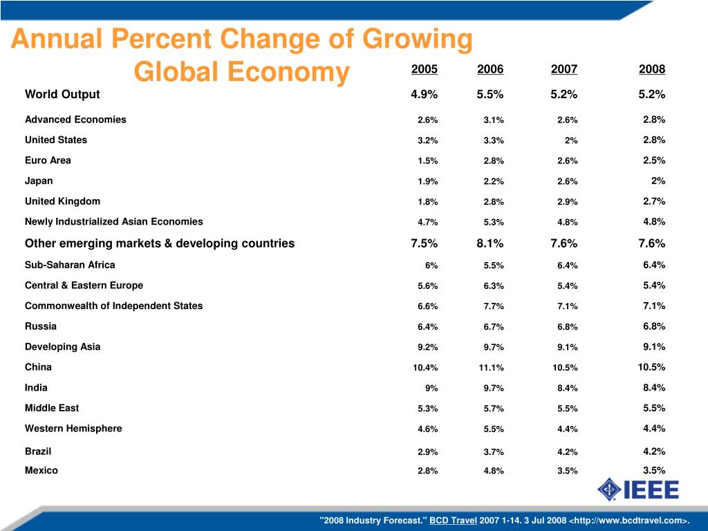 Annual Percent Change of Growing Global Economy