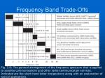 frequency band trade offs64