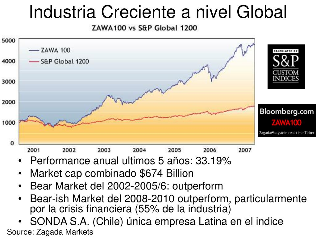 Industria Creciente a nivel Global