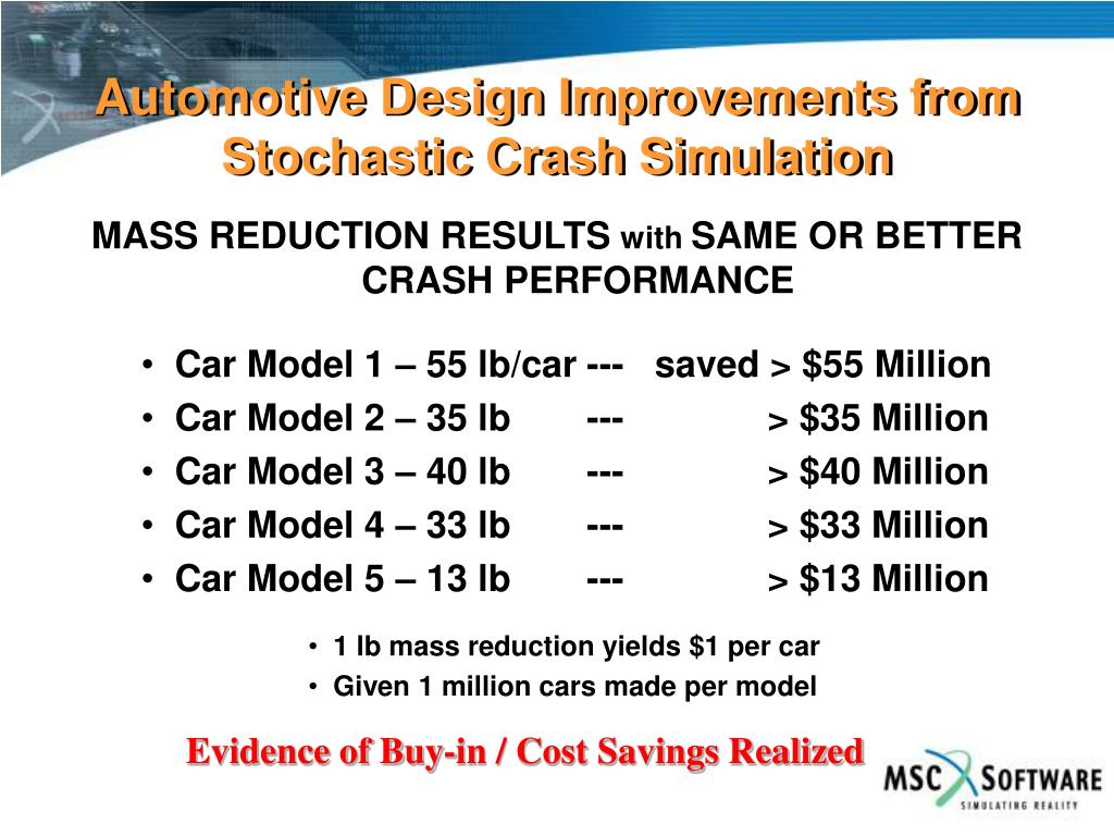 Automotive Design Improvements from